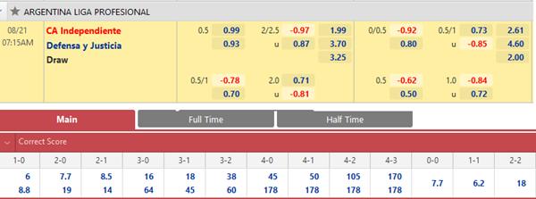 Tỷ lệ kèo bóng đá giữa Independiente vs Defensa