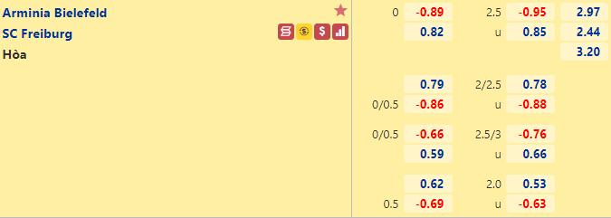 Tỷ lệ kèo bóng đá giữa Bielefeld vs Freiburg