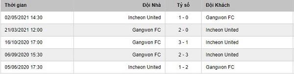 Lịch sử đối đầu Incheon Vs Gangwon FC